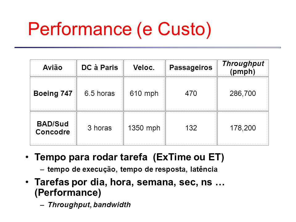 Performance (e Custo) X é n vezes mais veloz que Y significa ExTime(Y) Performance(X) --------- = --------------- ExTime(X) Performance(Y) Velocidade do Concorde vs.