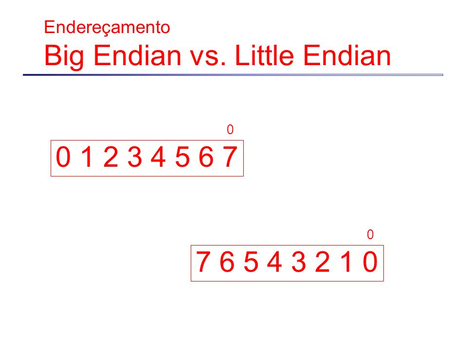 Endereçamento Big Endian vs. Little Endian 0 1 2 3 4 5 6 7 7 6 5 4 3 2 1 0 0 0