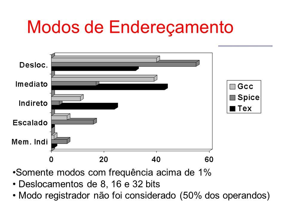Modos de Endereçamento Somente modos com frequência acima de 1% Deslocamentos de 8, 16 e 32 bits Modo registrador não foi considerado (50% dos operandos)