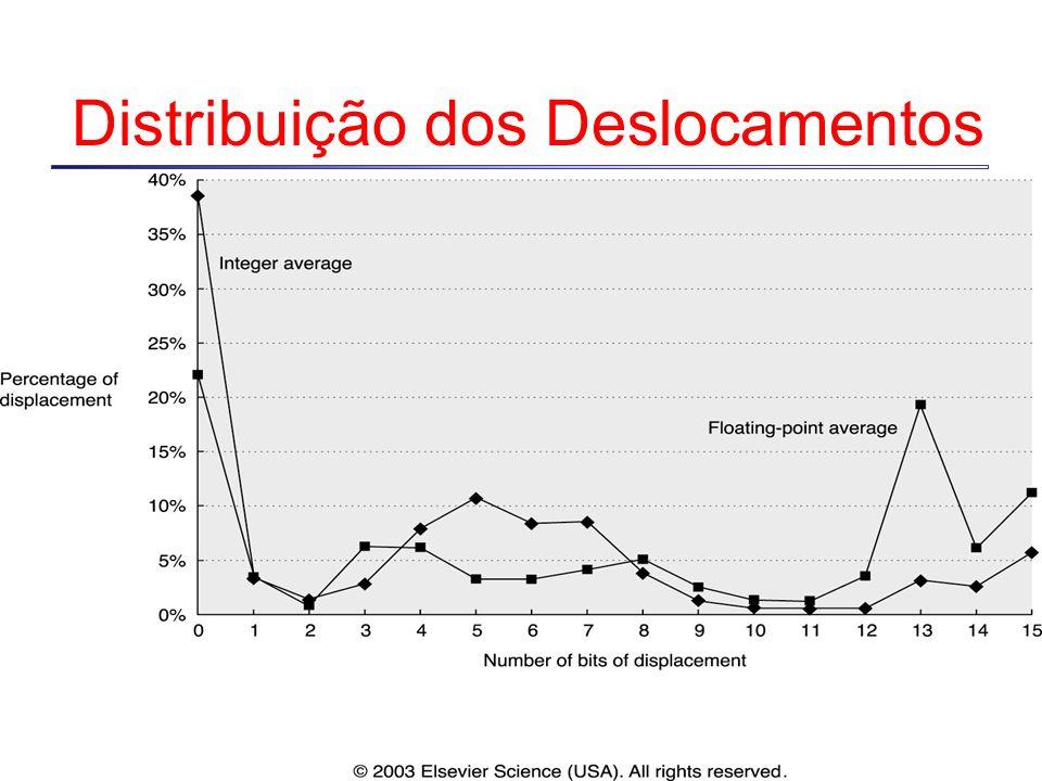Distribuição dos Deslocamentos