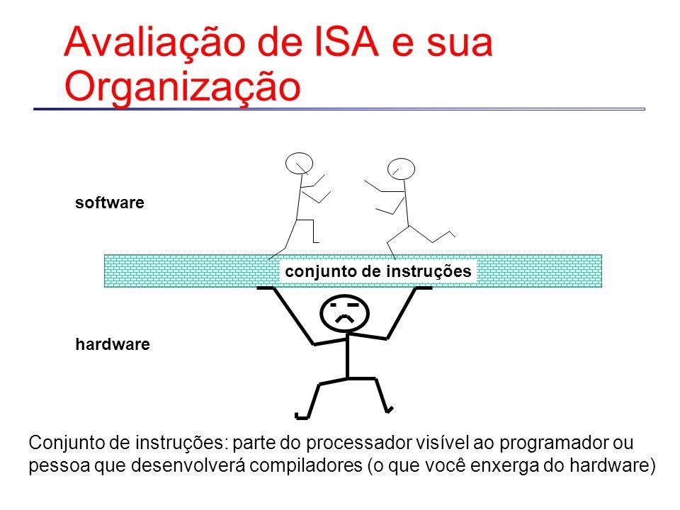 Avaliação de ISA e sua Organização conjunto de instruções software hardware Conjunto de instruções: parte do processador visível ao programador ou pessoa que desenvolverá compiladores (o que você enxerga do hardware)