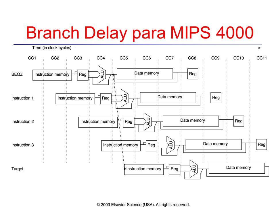 Branch Delay para MIPS 4000