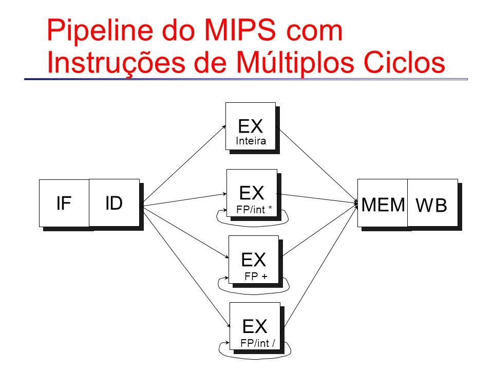 Pipeline do MIPS com Instruções de Múltiplos Ciclos IF ID MEM WB EX Inteira FP/int * EX FP + EX FP/int /