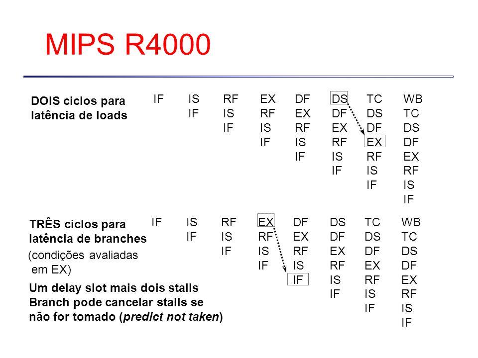 MIPS R4000 IFIS IF RF IS IF EX RF IS IF DF EX RF IS IF DS DF EX RF IS IF TC DS DF EX RF IS IF WB TC DS DF EX RF IS IF DOIS ciclos para latência de loa