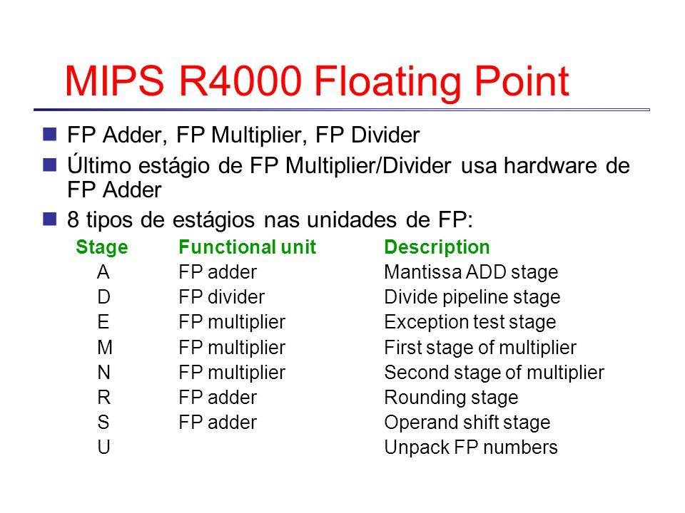 MIPS R4000 Floating Point FP Adder, FP Multiplier, FP Divider Último estágio de FP Multiplier/Divider usa hardware de FP Adder 8 tipos de estágios nas