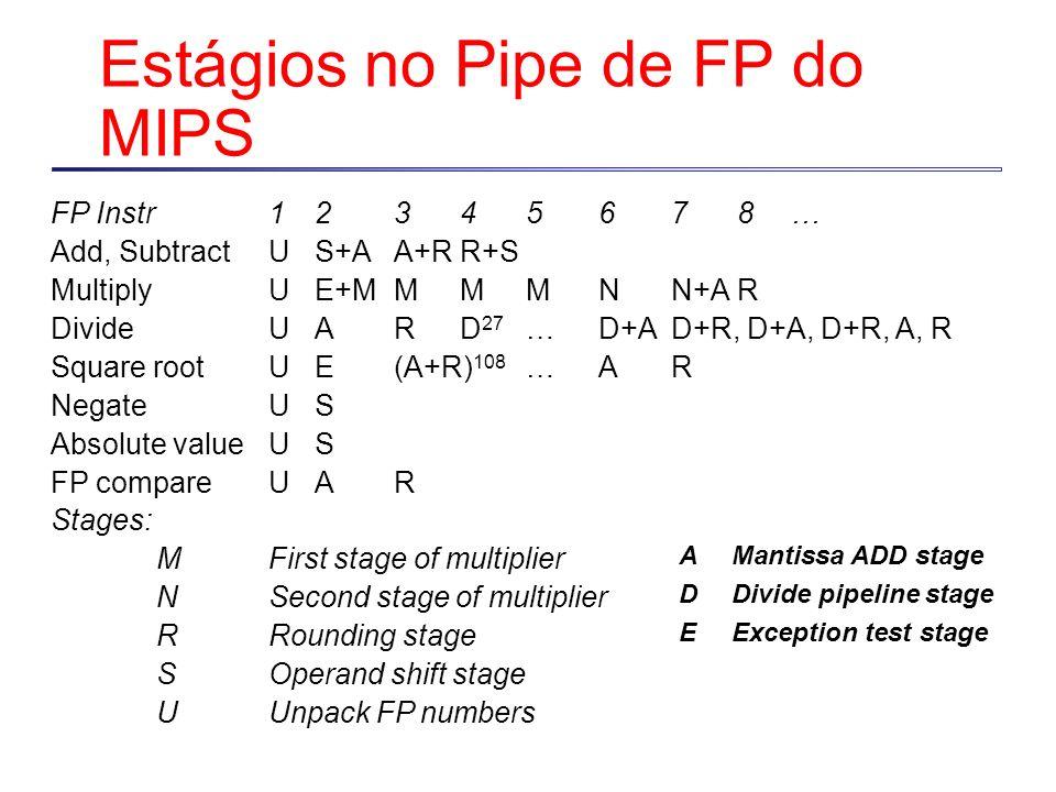 FP Instr12345678… Add, SubtractUS+AA+RR+S MultiplyUE+MMMMNN+AR DivideUARD 27 …D+AD+R, D+A, D+R, A, R Square rootUE(A+R) 108 …AR NegateUS Absolute valu