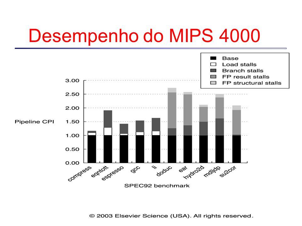 Desempenho do MIPS 4000