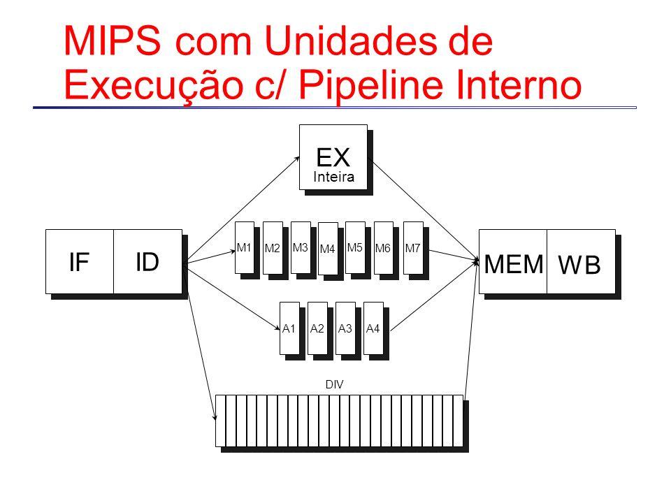 MIPS com Unidades de Execução c/ Pipeline Interno IF ID MEM WB EX Inteira A1 A2 A3 DIV M1 M2 M3 M4 M5 M6 M7 A4