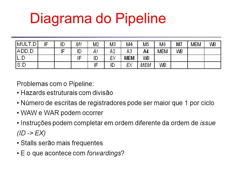Diagrama do Pipeline Problemas com o Pipeline: Hazards estruturais com divisão Número de escritas de registradores pode ser maior que 1 por ciclo WAW