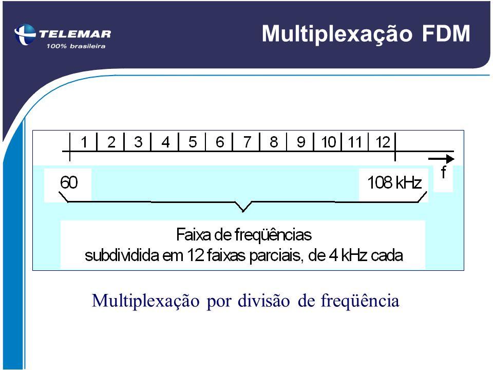 TC Digitronco Rede Telemar modem Rede de Transporte Rede de Acesso PABX Ambiente do Cliente Ambiente da Telemar ACESSO E1 30 canais voz ou dados 2 canais controle Placa E1