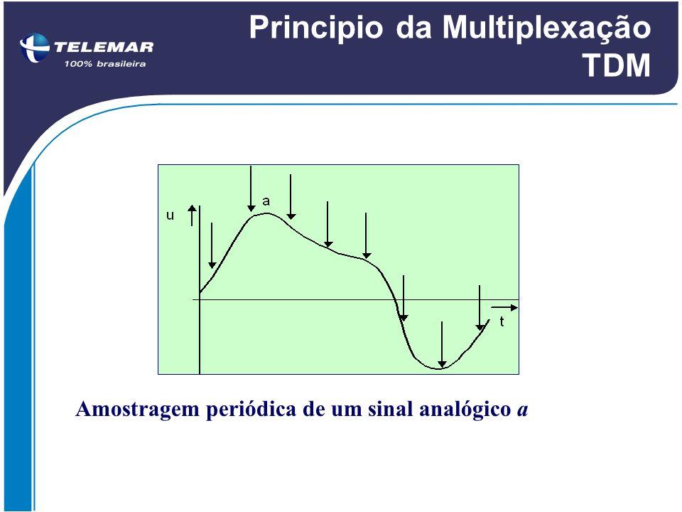 Sistema PDH NívelEUA Brasil e Europa Japão 11,5 Mbps (T-1)2 Mbps (E-1)1,5 Mbps (T-1) 26 Mbps (T-2)8 Mbps (E-2)6 Mbps (T-2) 344 Mbps (T-3)34 Mbps (E-3)32 Mbps (T-3) 4274 Mbps (T-4)139 Mbps (E-4) 97 Mbps (T-4)