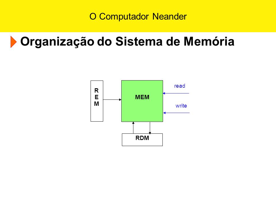 O Computador Neander Organização do Sistema de Memória RDM REMREM MEM read write
