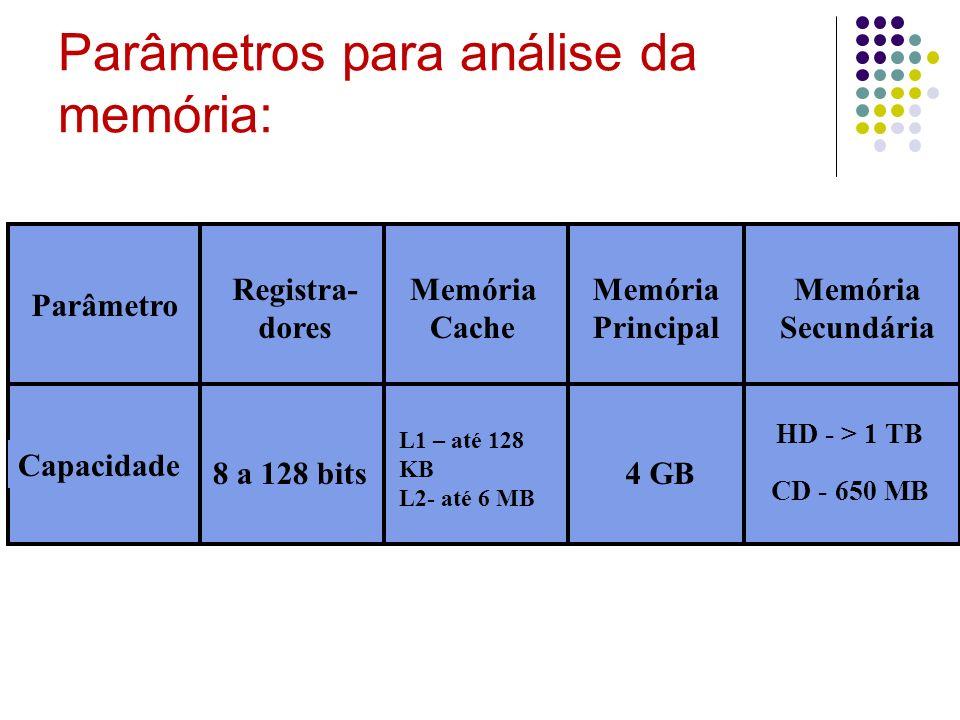 Parâmetros para análise da memória: Registra- dores Memória Cache Memória Principal Memória Secundária Parâmetro Capacidade 8 a 128 bits L1 – até 128