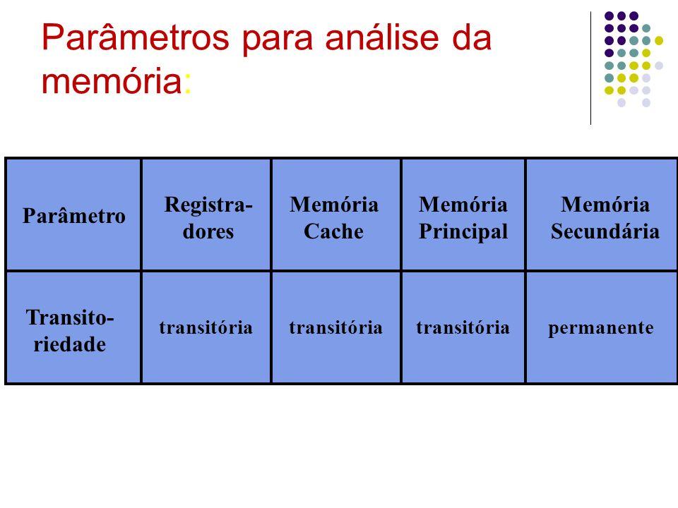 Parâmetros para análise da memória: Registra- dores Memória Cache Memória Principal Memória Secundária Parâmetro Transito- riedade transitória permane