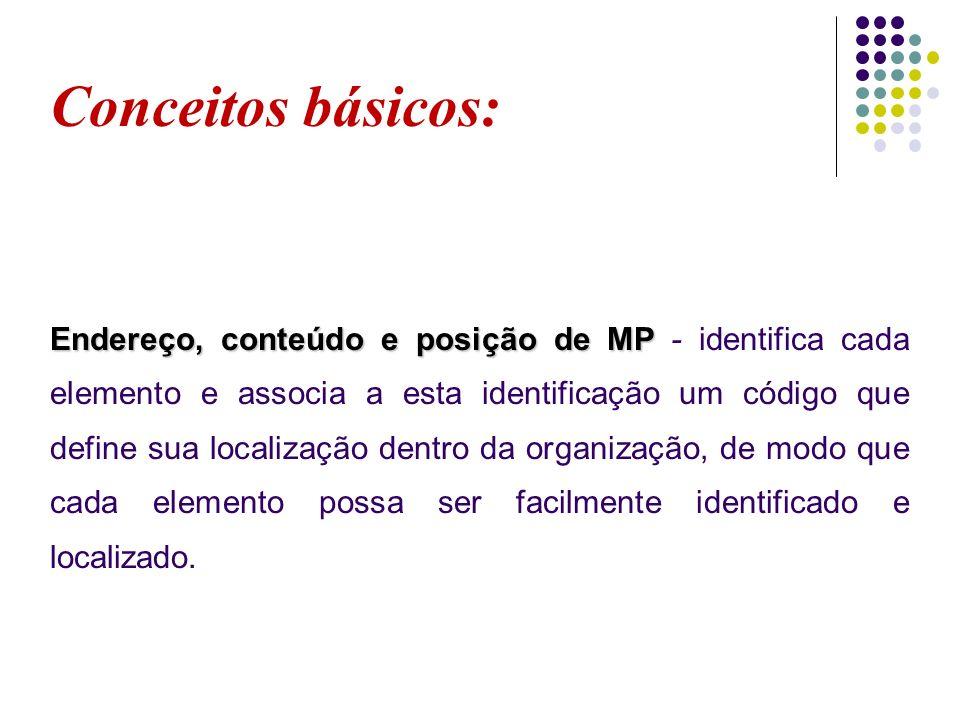 Conceitos básicos: Endereço, conteúdo e posição de MP Endereço, conteúdo e posição de MP - identifica cada elemento e associa a esta identificação um