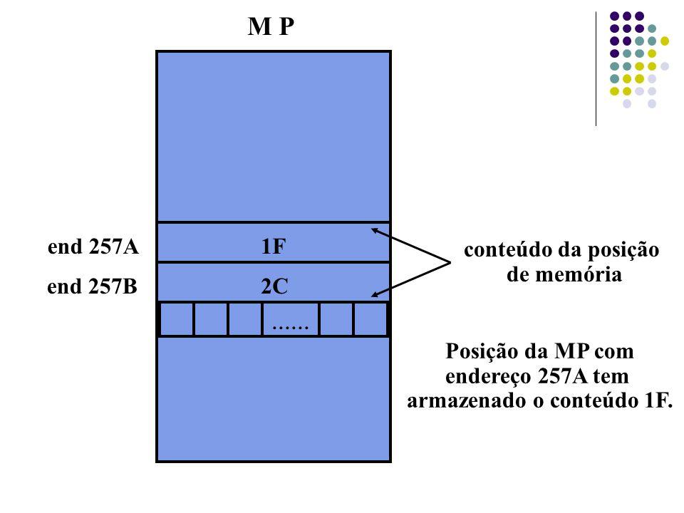M P end 257A end 257B 1F 2C conteúdo da posição de memória Posição da MP com endereço 257A tem armazenado o conteúdo 1F.......