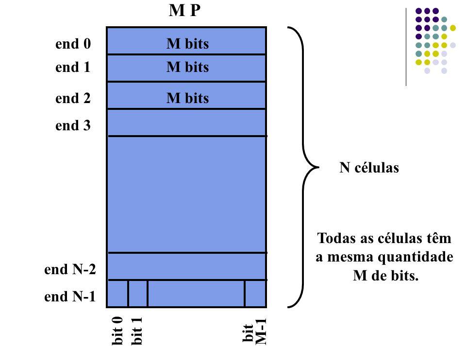 M P end 0M bits end 1 end 2 end 3 end N-2 end N-1 N células Todas as células têm a mesma quantidade M de bits. bit 0bit 1 bit M-1