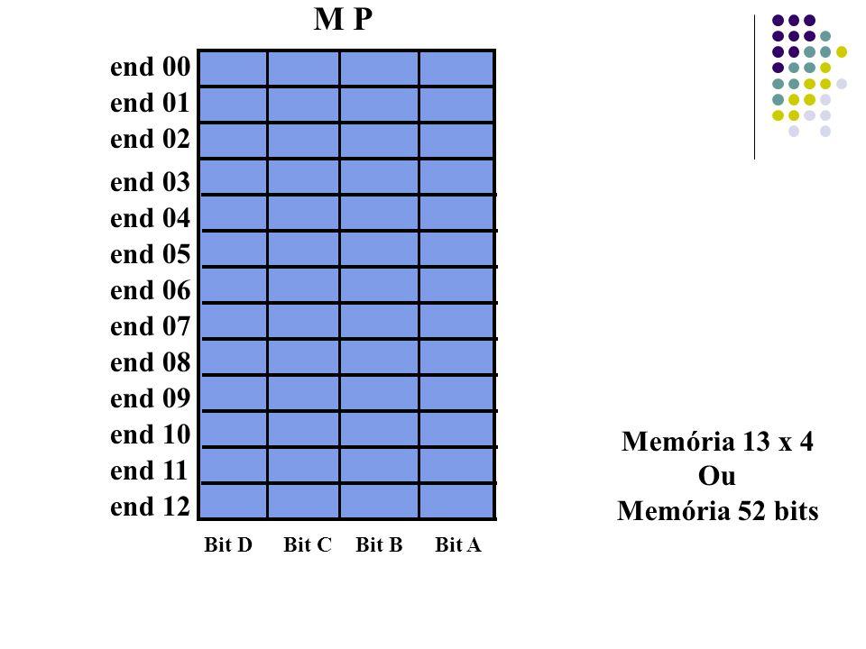 M P end 00 end 01 end 02 end 03 end 11 end 12 Memória 13 x 4 Ou Memória 52 bits end 04 end 05 end 06 end 07 end 08 end 09 end 10 Bit DBit CBit BBit A