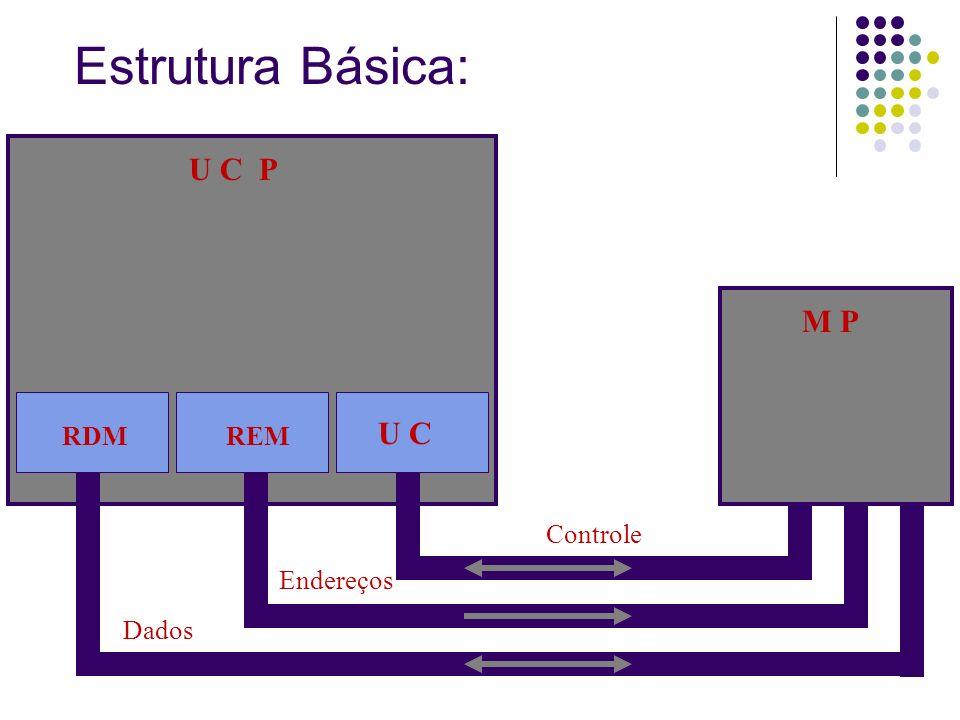 Estrutura Básica: U C P U C REMRDM Controle Dados Endereços M P
