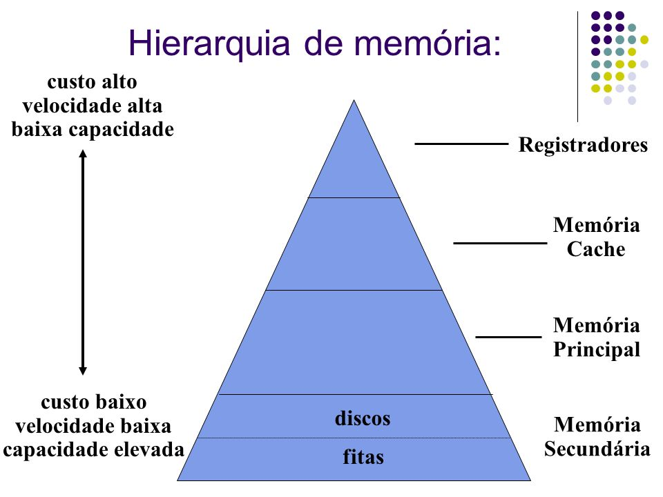 Hierarquia de memória: custo alto velocidade alta baixa capacidade custo baixo velocidade baixa capacidade elevada Registradores Memória Cache Memória