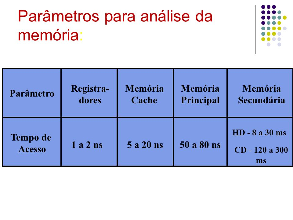 Parâmetros para análise da memória: Registra- dores Memória Cache Memória Principal Memória Secundária Parâmetro Tempo de Acesso 1 a 2 ns5 a 20 ns50 a