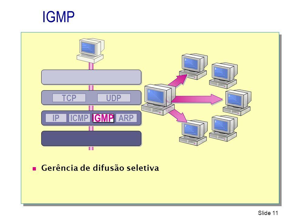 Slide 11 IGMP UDPTCP IPICMP IGMP ARP Gerência de difusão seletiva
