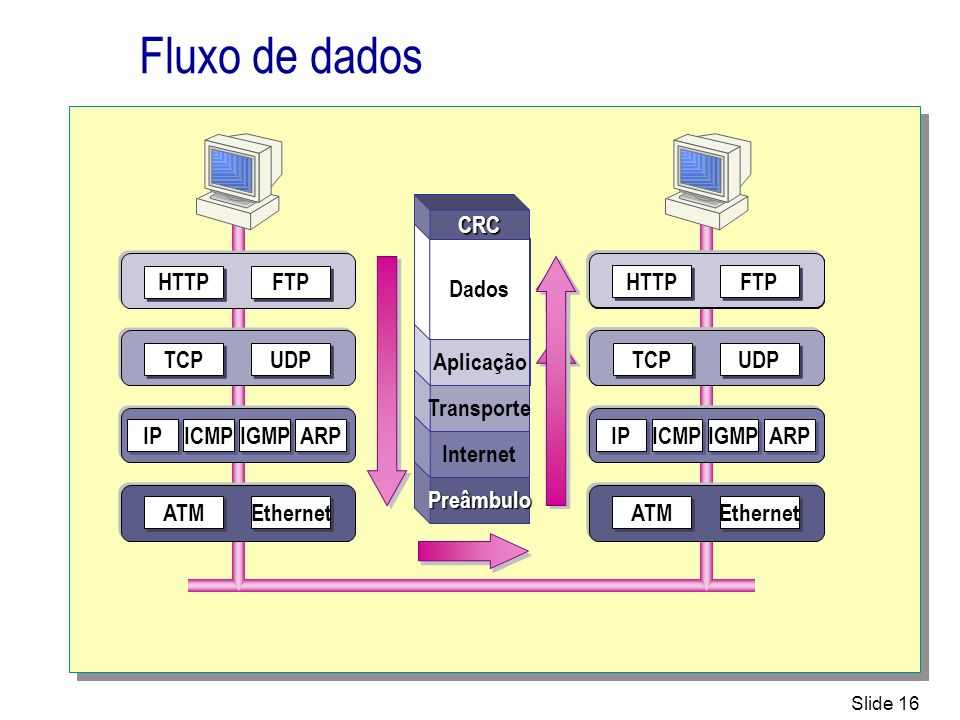 Slide 16 Fluxo de dados UDP TCP FTP HTTP IP ICMP IGMP ARP Ethernet ATM UDP TCP FTP HTTP IP ICMP IGMP ARP Ethernet ATM Dados UDP TCP IP ICMP IGMP ARP D