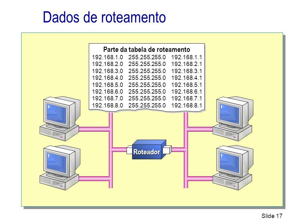 Slide 17 Dados de roteamento Roteador Parte da tabela de roteamento 192.168.1.0 255.255.255.0 192.168.1.1 192.168.2.0 255.255.255.0 192.168.2.1 192.16