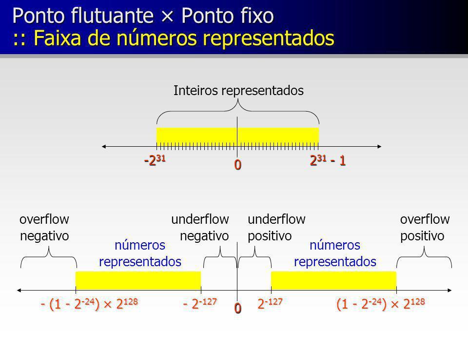 0 2 31 - 1 -2 31 Inteiros representados 0 - (1 - 2 -24 ) × 2 128 underflow positivo - 2 -127 2 -127 (1 - 2 -24 ) × 2 128 underflow negativo números re