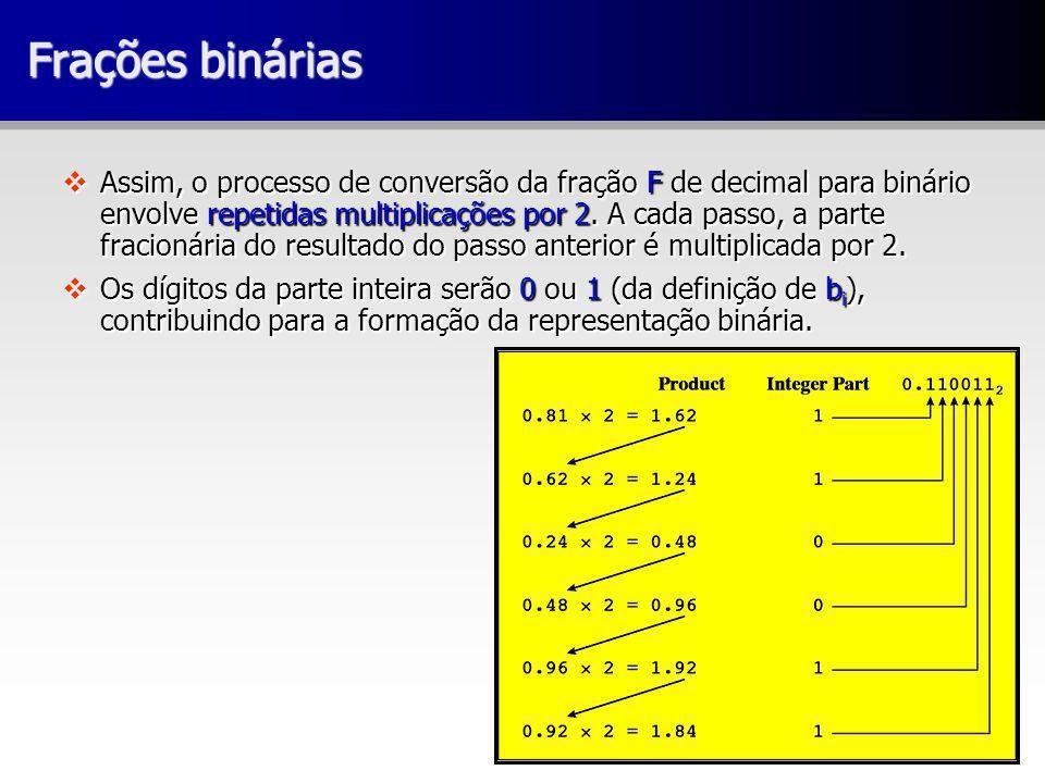 Frações binárias vAssim, o processo de conversão da fração F de decimal para binário envolve repetidas multiplicações por 2. A cada passo, a parte fra