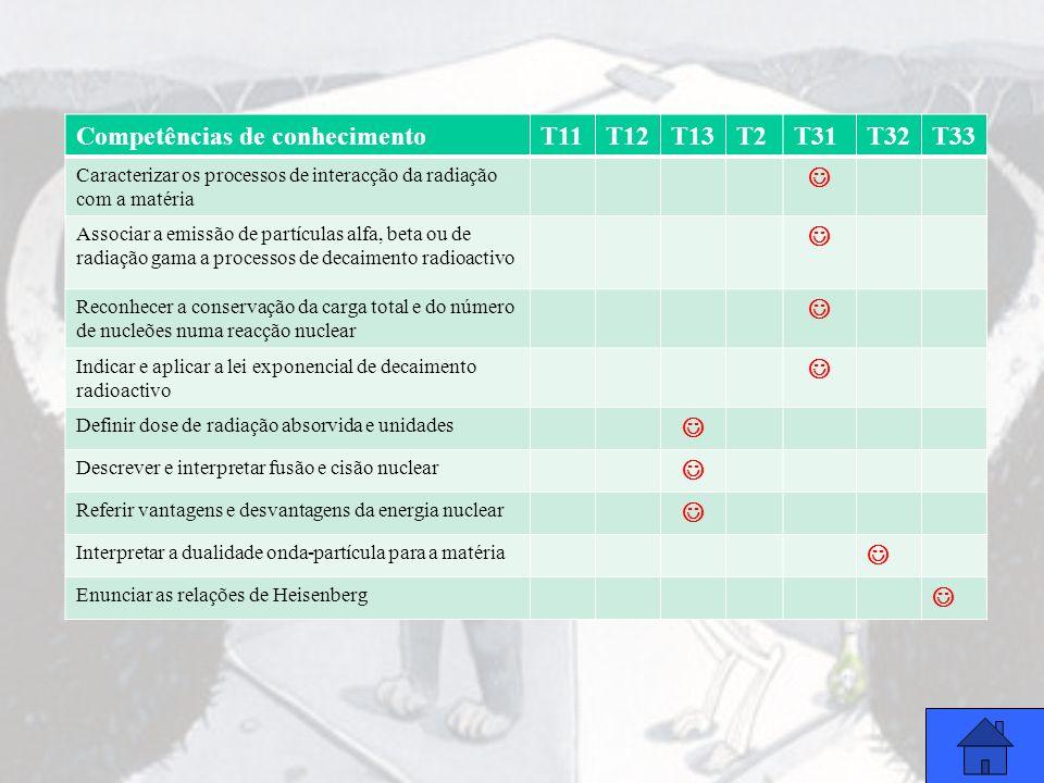Competências de RaciocínioT11T12T13T2T31T32T33 Seleccionar e organizar informação adequada face a um objectivo pretendido Formular hipóteses sobre um fenómeno susceptível de ser observado em laboratório Interpretar representações gráficas e estabelecer relações entre as grandezas intervenientes Avaliar a ordem de grandeza de um resultado Discutir a incerteza dos resultados experimentais Competências de Comunicação Utilizar vocabulário científico adequado Construir e usar argumentos cientificamente fundamentados Utilizar linguagem simbólica na interpretação de um fenómeno físico