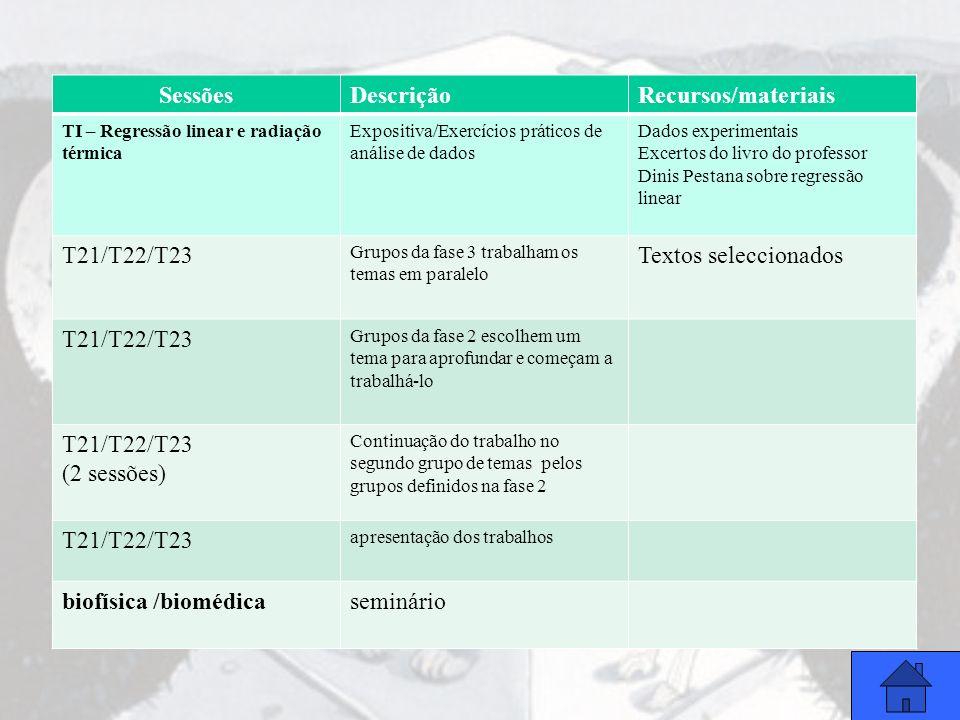 SessõesDescriçãoRecursos/materiais TI – Regressão linear e radiação térmica Expositiva/Exercícios práticos de análise de dados Dados experimentais Exc