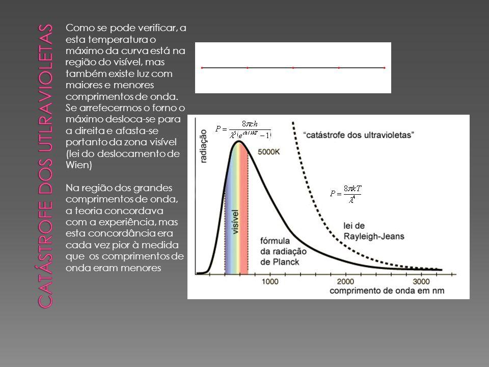 Como se pode verificar, a esta temperatura o máximo da curva está na região do visível, mas também existe luz com maiores e menores comprimentos de on