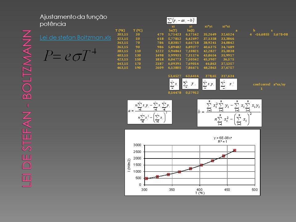 Ajustamento da função potência Lei de stefan Boltzman.xls