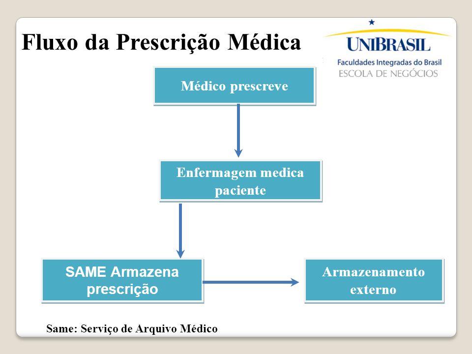 Médico prescreve Enfermagem medica paciente SAME Armazena prescrição Armazenamento externo Same: Serviço de Arquivo Médico Fluxo da Prescrição Médica
