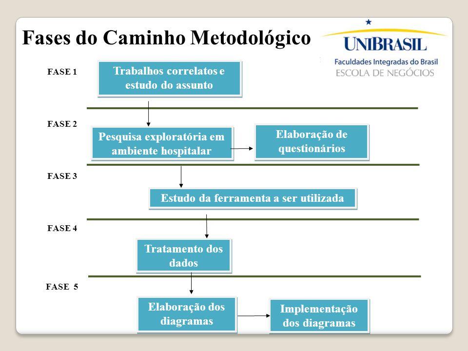 Trabalhos correlatos e estudo do assunto Pesquisa exploratória em ambiente hospitalar Elaboração de questionários Estudo da ferramenta a ser utilizada
