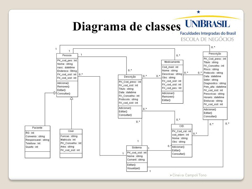 Cineiva Campoli Tono Diagrama de classes