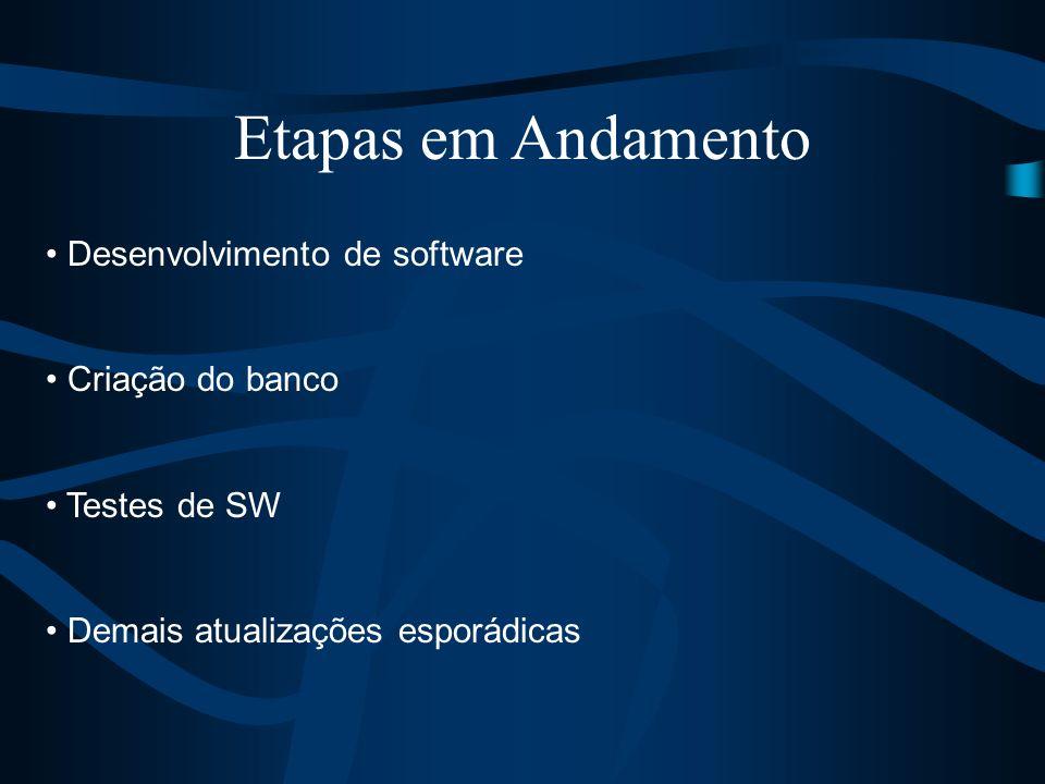 Desenvolvimento de software Criação do banco Testes de SW Demais atualizações esporádicas Etapas em Andamento