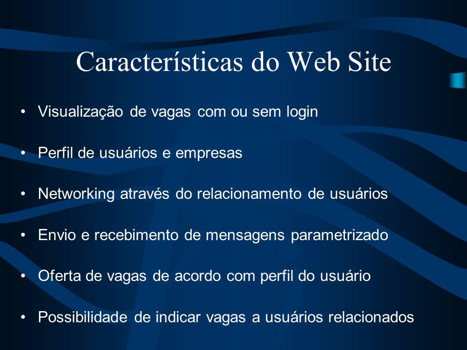 Características do Web Site Visualização de vagas com ou sem login Perfil de usuários e empresas Networking através do relacionamento de usuários Envi