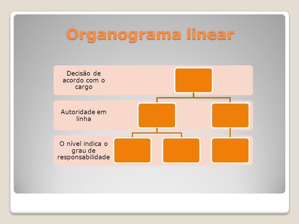 Organograma linear O nível indica o grau de responsabilidade Autoridade em linha Decisão de acordo com o cargo