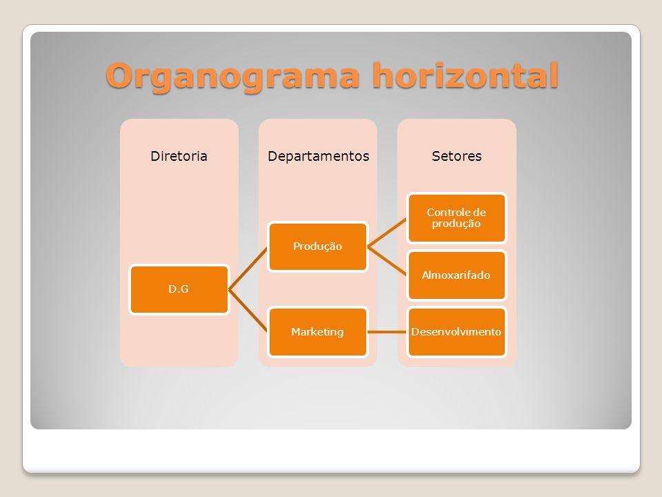 Organograma horizontal SetoresDepartamentosDiretoria D.GProdução Controle de produção Almoxarifado MarketingDesenvolvimento