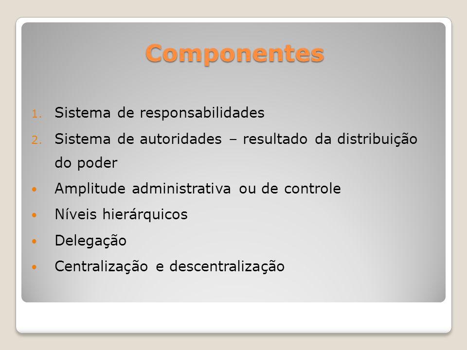 Componentes 1.Sistema de responsabilidades 2.