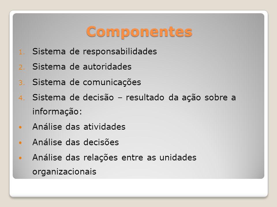 Componentes 1.Sistema de responsabilidades 2. Sistema de autoridades 3.