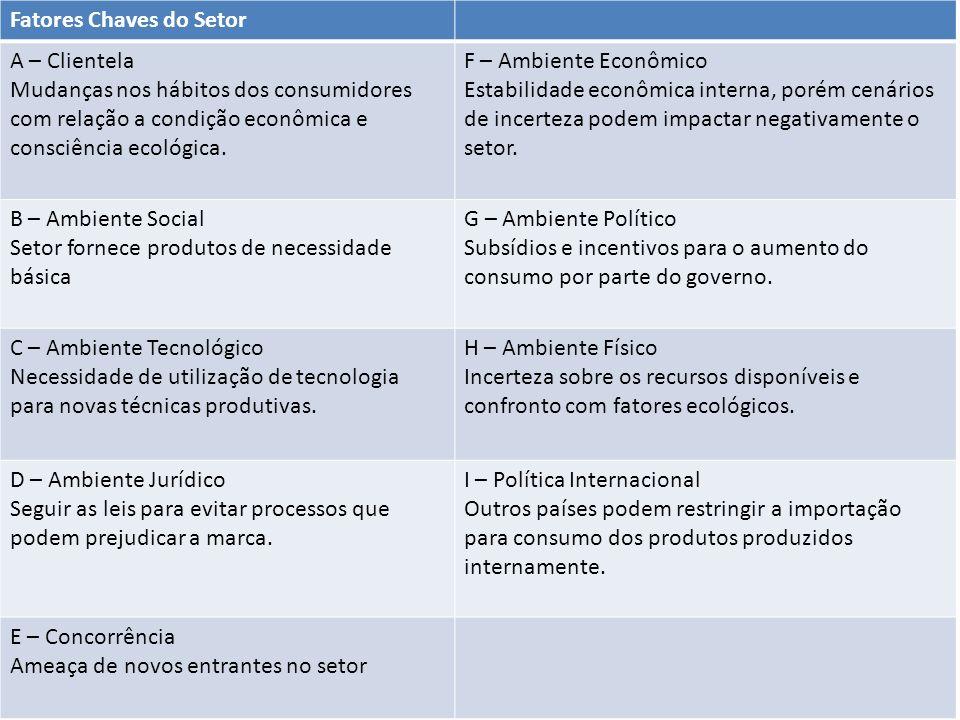 Fatores Chaves do Setor A – Clientela Mudanças nos hábitos dos consumidores com relação a condição econômica e consciência ecológica. F – Ambiente Eco