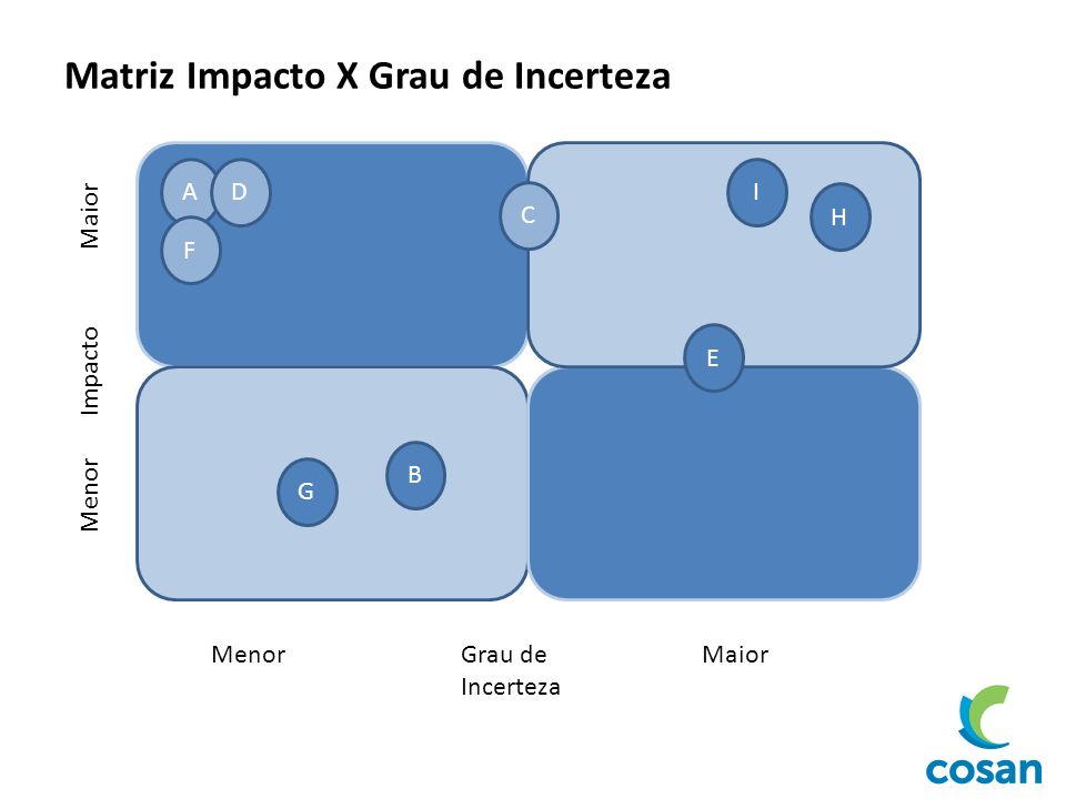 Menor Impacto Maior MenorGrau de Incerteza Maior A F D C I H E G B Matriz Impacto X Grau de Incerteza