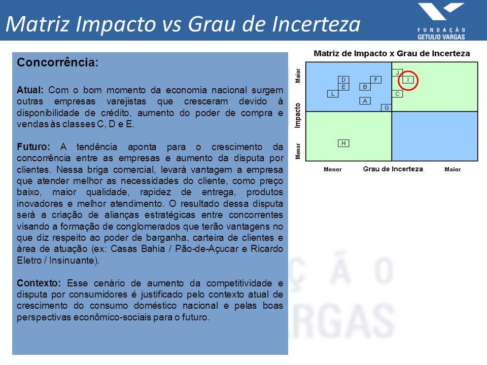 Matriz Impacto vs Grau de Incerteza Concorrência: Atual: Com o bom momento da economia nacional surgem outras empresas varejistas que cresceram devido