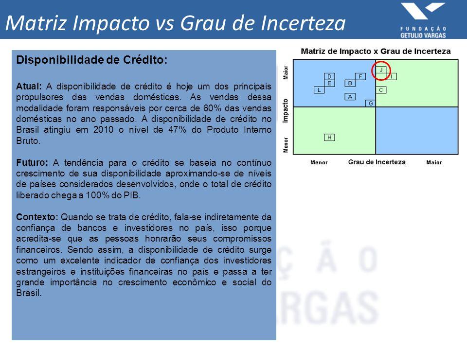 Matriz Impacto vs Grau de Incerteza Disponibilidade de Crédito: Atual: A disponibilidade de crédito é hoje um dos principais propulsores das vendas do