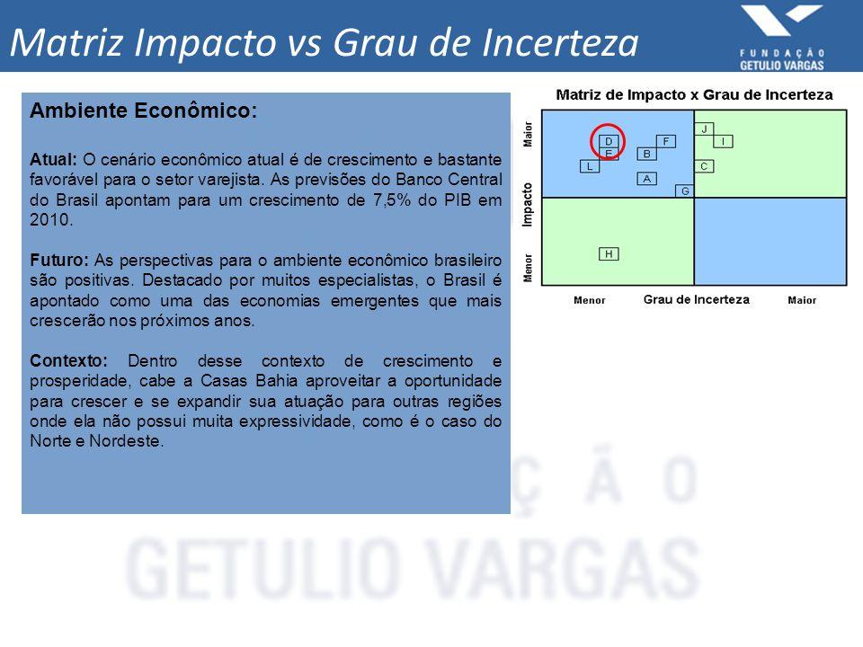 Matriz Impacto vs Grau de Incerteza Ambiente Econômico: Atual: O cenário econômico atual é de crescimento e bastante favorável para o setor varejista.