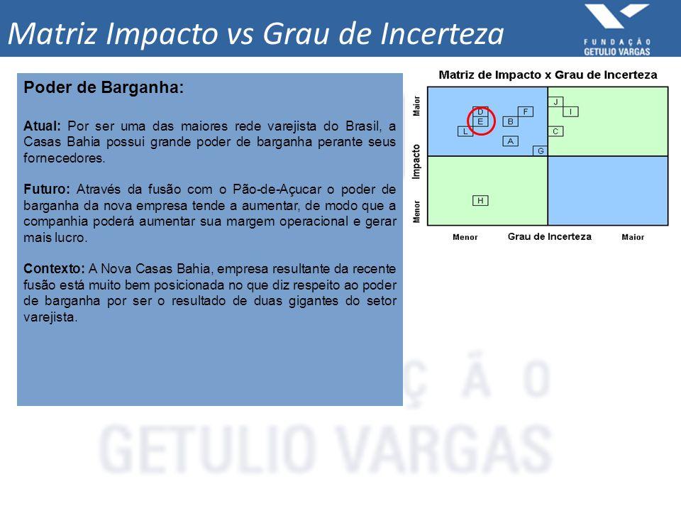 Matriz Impacto vs Grau de Incerteza Poder de Barganha: Atual: Por ser uma das maiores rede varejista do Brasil, a Casas Bahia possui grande poder de b