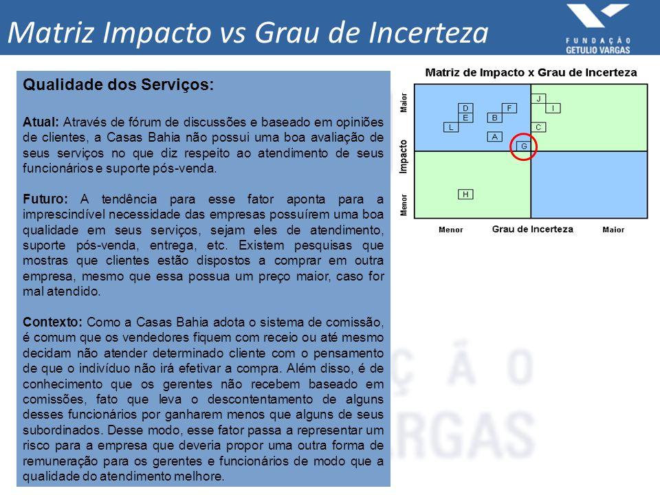 Matriz Impacto vs Grau de Incerteza Qualidade dos Serviços: Atual: Através de fórum de discussões e baseado em opiniões de clientes, a Casas Bahia não